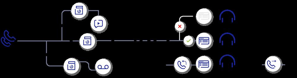 Traitement des flux d'appels par un centre de contact