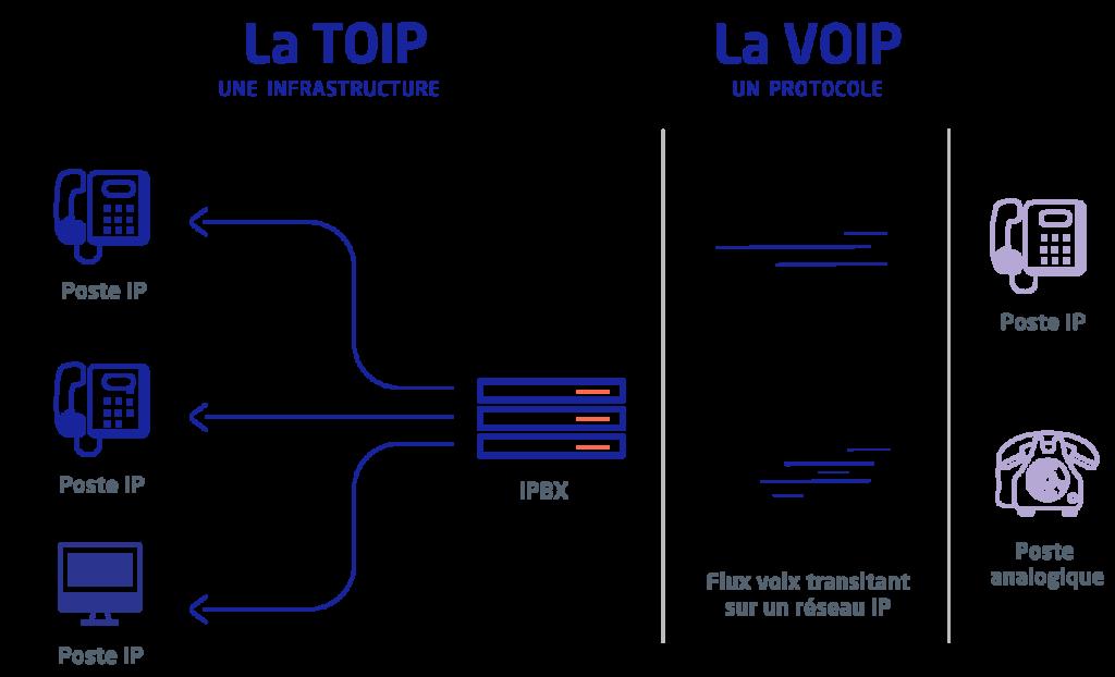 Différence entre TOIP et VOIP schéma