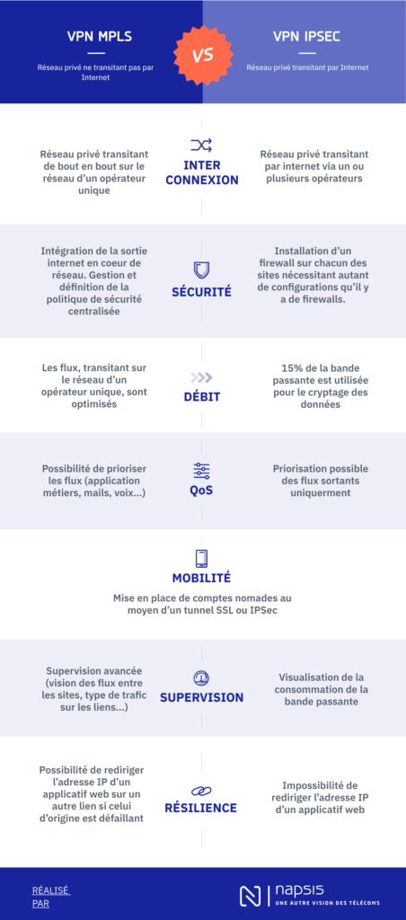 VPN entreprise: que choisir entre l'IPsec et le MPLS ?