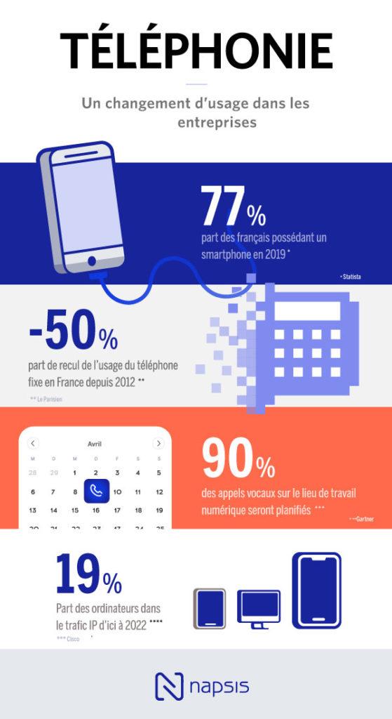 Infographie sur l'usage du téléphone fixe en France