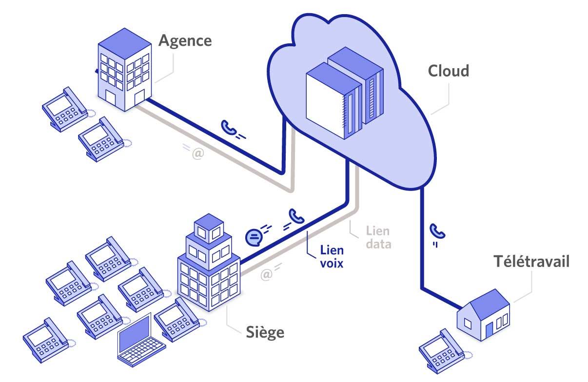 fonctionnement de la téléphonie cloud