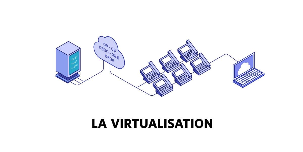Fonctionnement des numéros virtuels