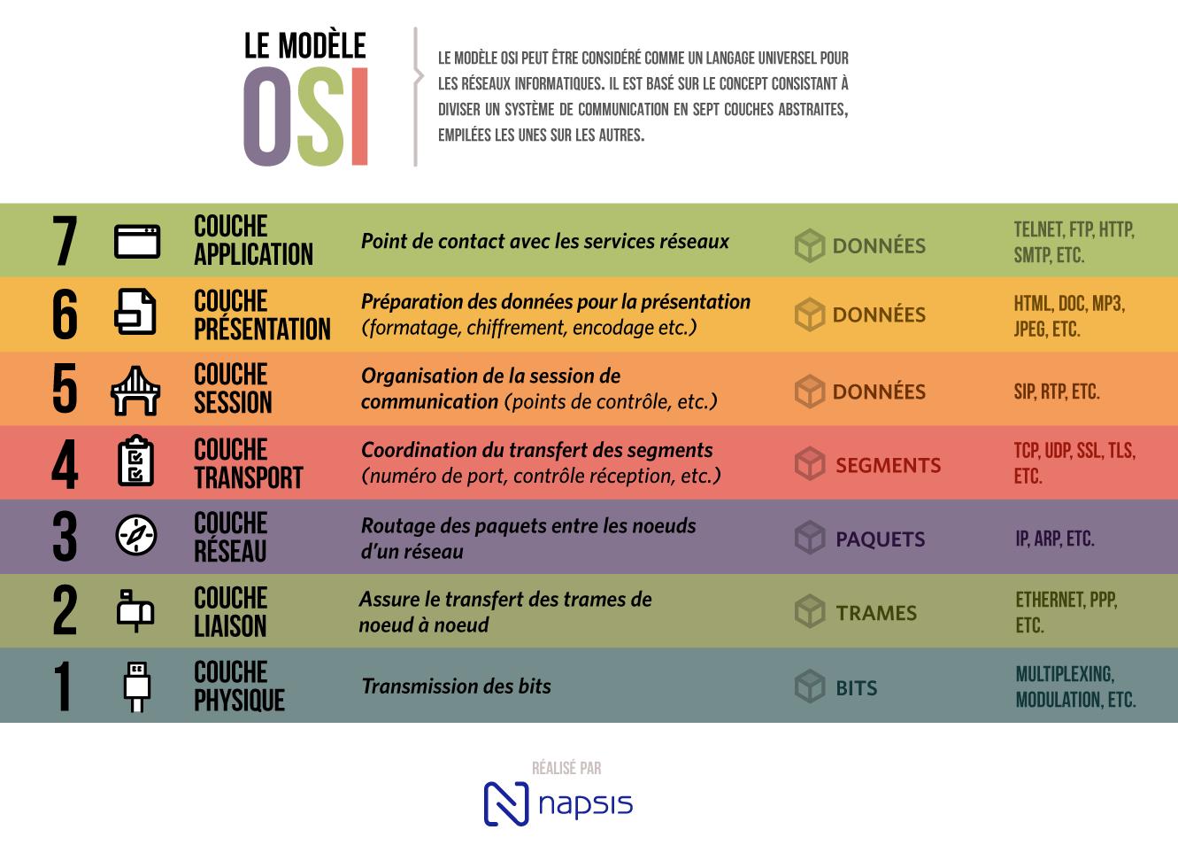 Infographie sur le modèle OSI et les réseaux