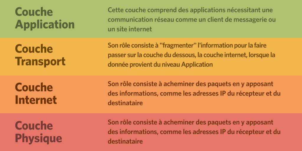 infographie sur les couches du modèle TCP/IP