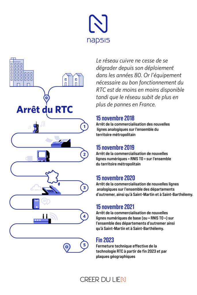 Calendrier de la fin du RTC