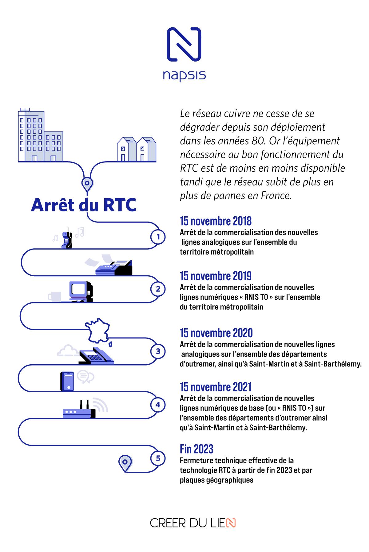 Infographie arrêt RTC