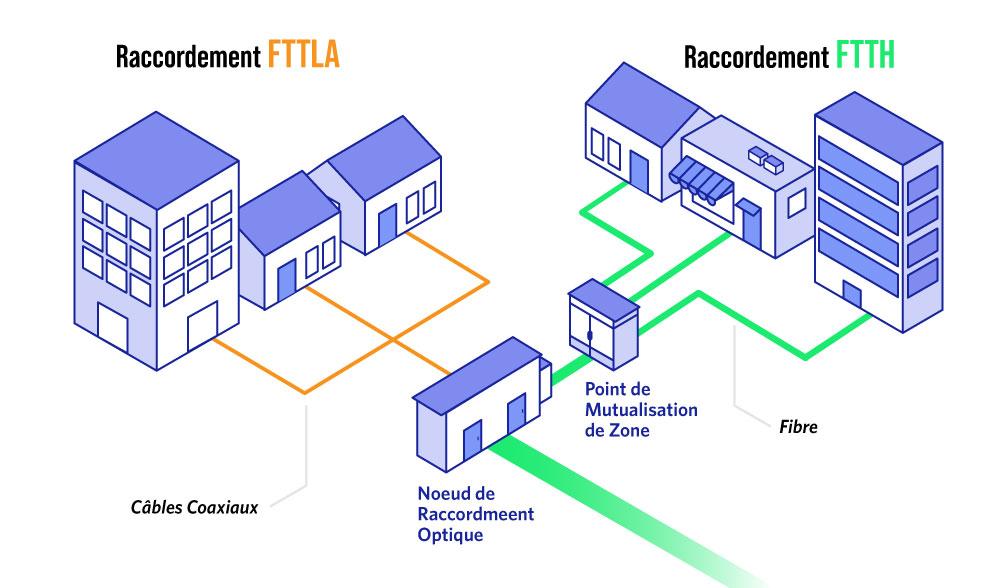 Différence entre la fibre FTTLA et la fibre FTTH