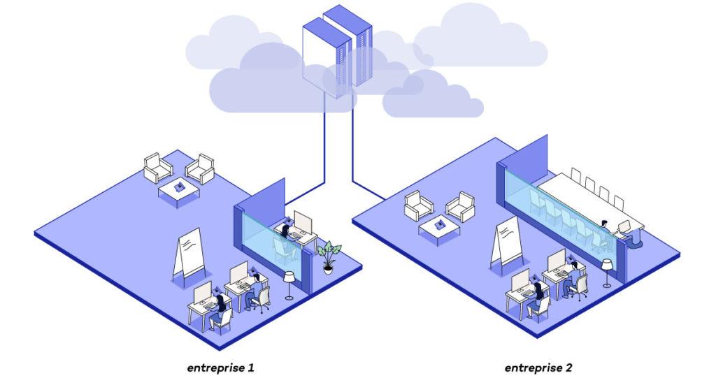 Architecture IPBX centrex